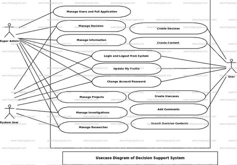diagram of decision support system decision support system use diagram uml diagram
