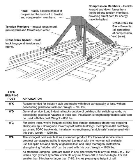 standard railroad tie dimensions related keywords