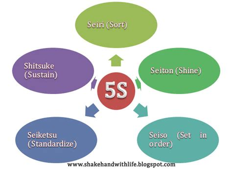 To Five K by Shakehand With 5s Best Management Practices From