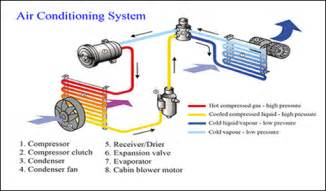 How Do Electric Car Air Conditioners Work No Freon Medi Car Auto Repair