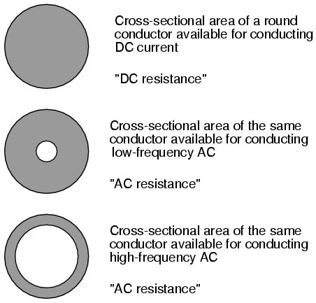 cross sectional area of conductor more on the skin effect reactance and impedance