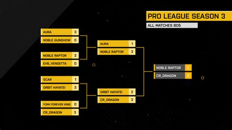 Aura Top S1 deadly scavengers week 6 of the american mortal kombat x pro league eslgaming