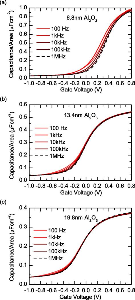 layer capacitor cv capacitance voltage cv characteristics measured at different