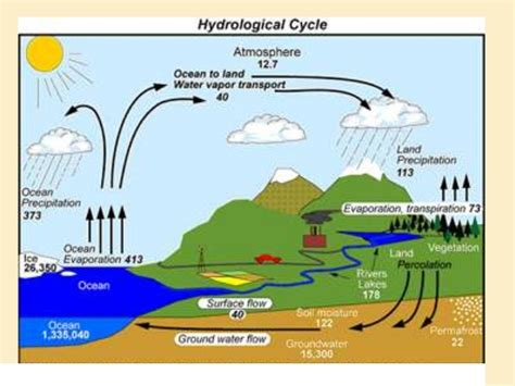 Water Resources Management2 Paket 3 Ebook image gallery hydrology