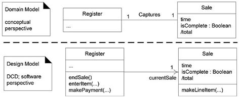 design registration meaning class diagram vs domain model images how to guide and