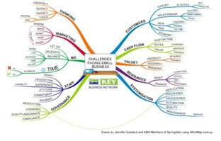 challenges facing small business mind map
