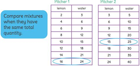 how to do ratio tables teaching notes for compare ratios by analyzing collections