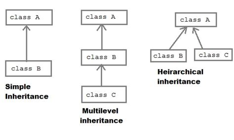 types of inheritance in with diagram inheritance in java java tutorial studytonight