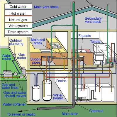 house plumbing system home plumbing systems