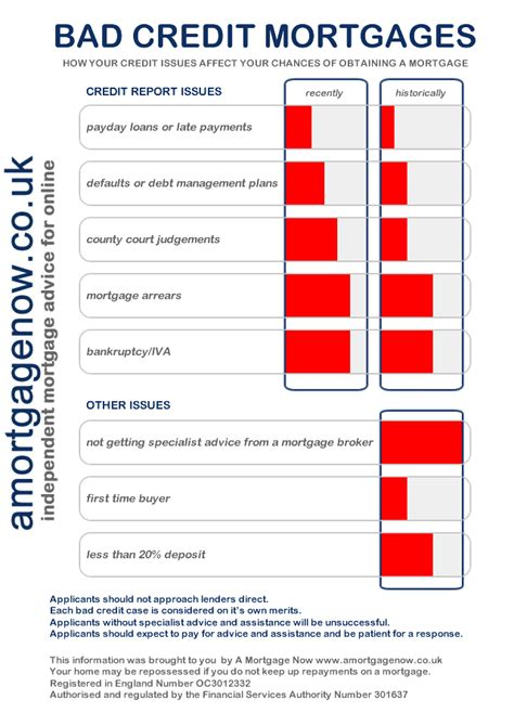 buying a house bad credit buying a house with bad credit uk 28 images looking for you better a credit rating