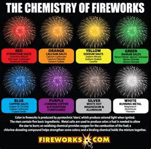 when did get color how do fireworks get their color phantom fireworks