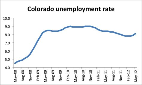 what iz unemployment a closer look at the recent increase in the colorado