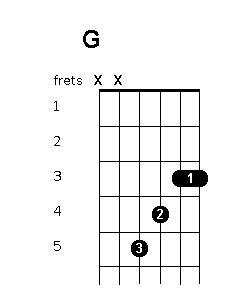B Bar Chord Guitar