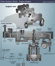 Exhaust Brake System Operation Ppt Engine Brakes