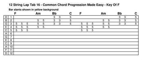 minor swing scales the steel guitar forum view topic 12 string c6