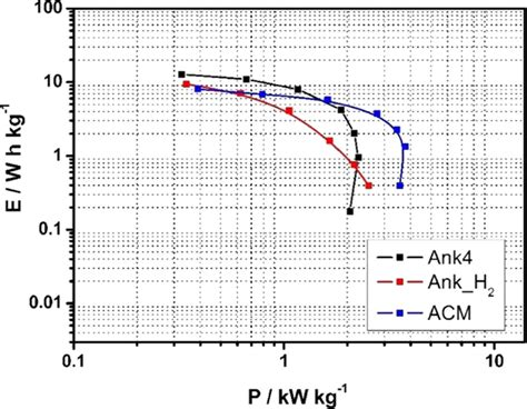 supercapacitor testing frontiers design of activated carbon activated carbon asymmetric capacitors materials