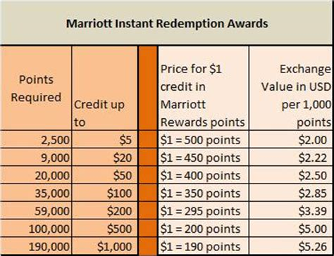 how many marriott points for a free room marriott rewards instant redemption awards nessun problema loyalty traveler