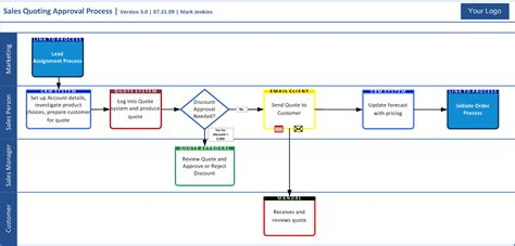 business process mapping visio resultado de imagen para swimlanes in visio business
