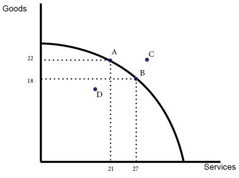 ppf diagram economics pareto efficiency economics help