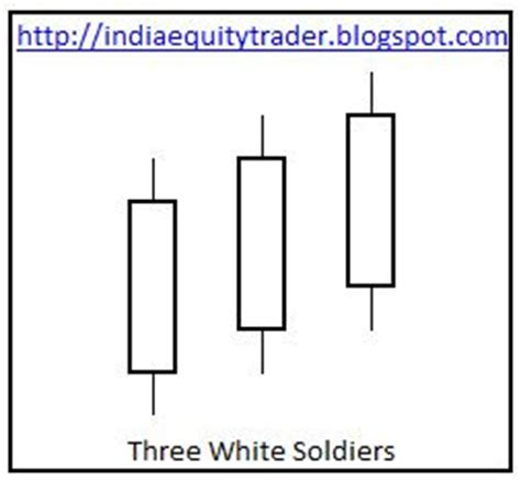 candlestick pattern three white soldiers india equity trader candlestick patterns three white