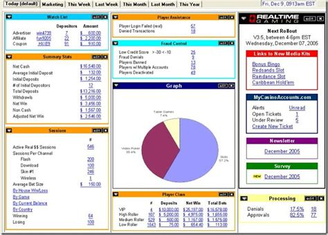 download project management dashboard templates excel