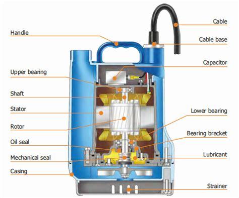 Pompa Celup 50 Meter pompa celup kolam 100 watt pond 100 sentral pompa