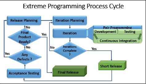 tutorialspoint agile extreme programming process cycle