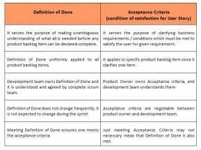 Agile Acceptance Criteria Template by Acceptance Criteria And The Definition Of Done Izenbridge