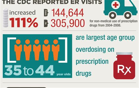 Straight, No Chaser: Facts About Drug Misuse and Overdose   JeffreySterlingMD.com