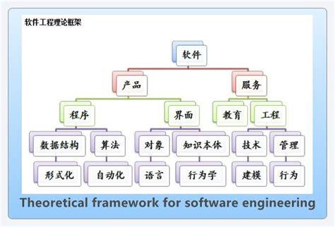 design framework in software engineering theoretical framework for software engineering