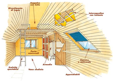 arredare una soffitta arredare mansarde rifare casa