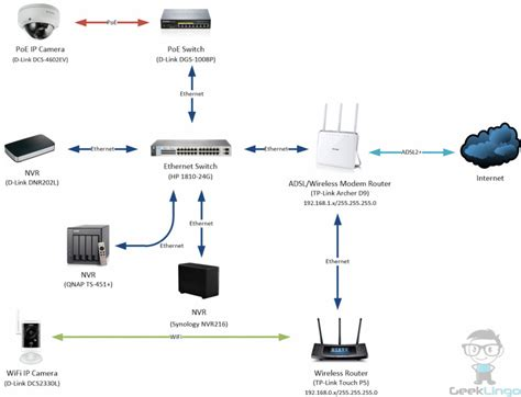 network ip layout synology network video recorder nvr216 review geeklingo