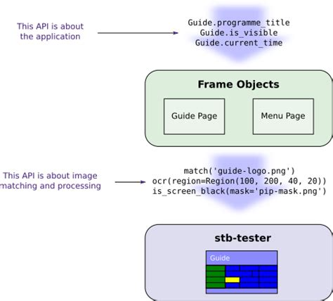 page object pattern coded ui stb tester improve black box testing agility meet the