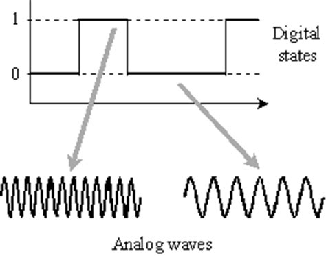 Or Fsk What Is Frequency Shift Keying Fsk Definition From