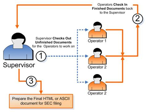 workflow collaboration collaborate on your sec filing creation process sec