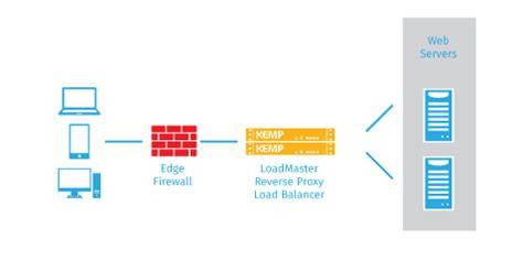 http web server load balancing for iis and apache web