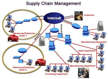 Mba In Strategic Carbon Management by 17 Best Supply Chain Management Concepts Images On