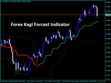 forex swing trading indicators forex kagi forcast indicator forexobroker