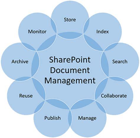 sharepoint document management workflow sharepoint document management services imaginet 1200
