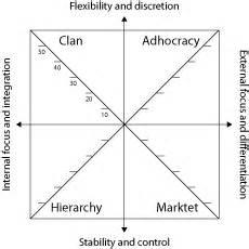 organizational culture assessment instrument template organizational culture assessment instrument ocai