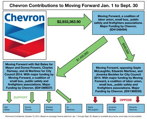 Chevron Flowchart Inquangcao Info Chevron Flowchart