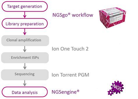 ion torrent pgm workflow ngsgo ion torrent gendx