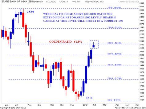 candlestick pattern of sbi stock market chart analysis sbi resistance levels