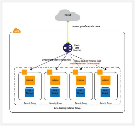 practical aws networking build and manage complex networks using services such as vpc elastic load balancing direct connect and route 53 books draw aws diagrams using creately creately