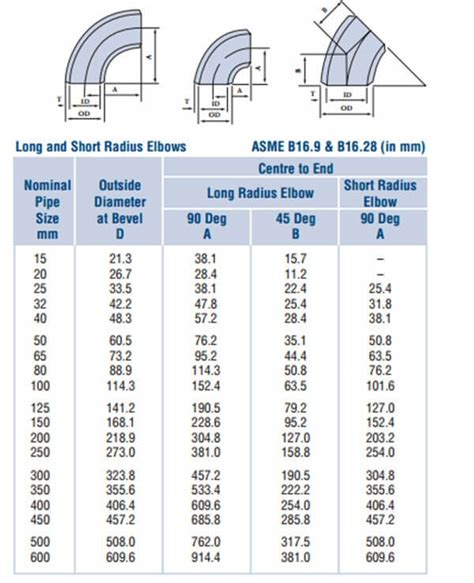 Lr 45 3 4 Sch80s A815 Uns S31803 Duplex asme b16 9 astm a815 uns s31803 45 degree lr be 3