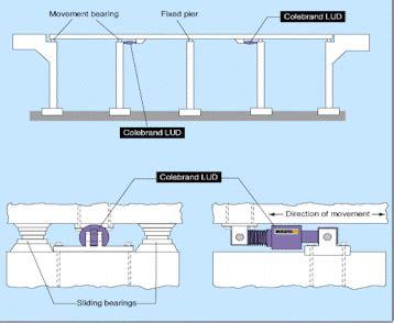 pier head jembatan adalah der isolator gempa pada struktur bangunan mengenal