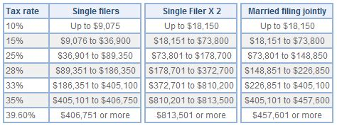 federal tax brackets 2014 the irs tax code makes no sense what you should know