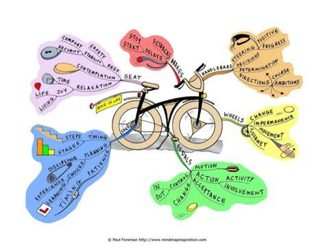 membuat video mapping 3 hal penting dalam membuat life mapping penjaja kata