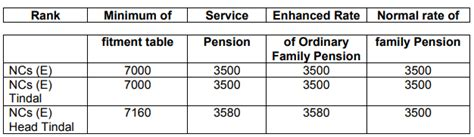 revision of pre 2006 jcosors pensioners family pre 2006 pensioners jcos ors and commissioned officers