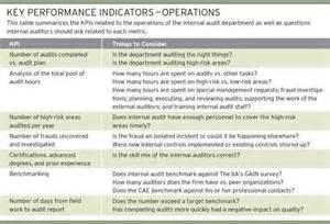 related keywords suggestions for kpi audit